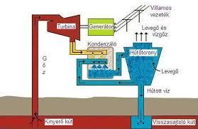 geotermikus fűtés